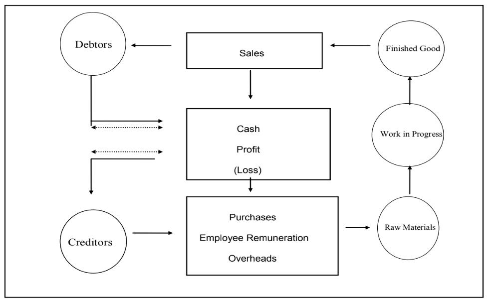 salkin finance - werkkapitaal